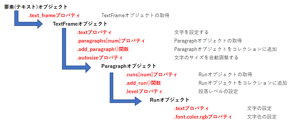 TextFrameの階層構造
