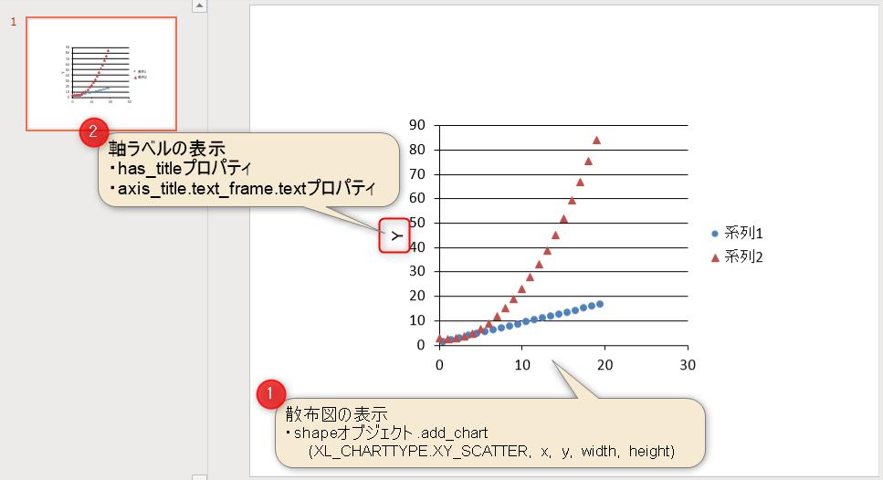 散布図の作成と軸ラベルの追加