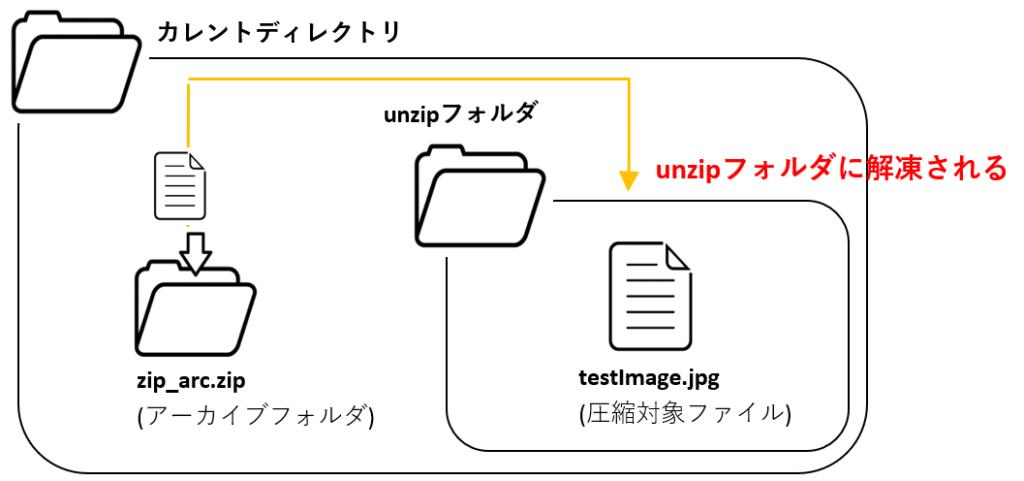 zipfile_extractallのイメージ図