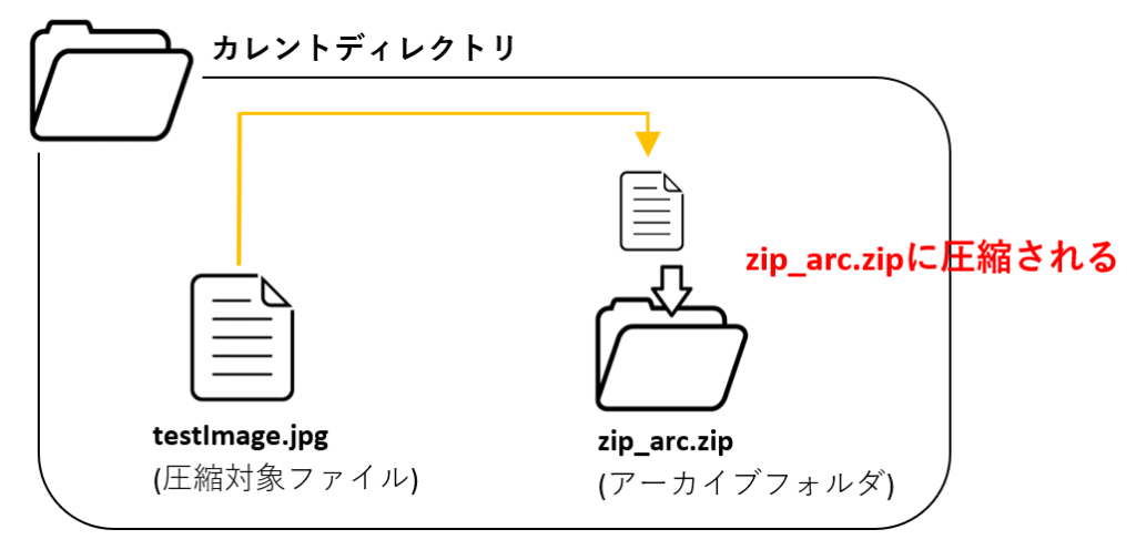 zipfile_writeメソッドのイメージ図