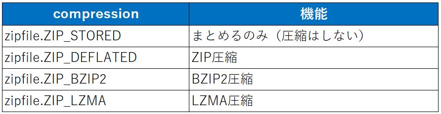 zipfile.ZipFile_compressionの指定オプション