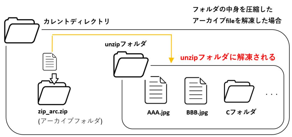 shutil_unpack_archive_1