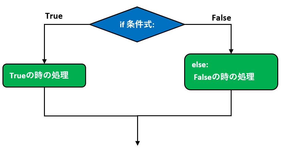ifのフローチャート2