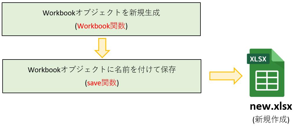 Workbook関数のイメージ