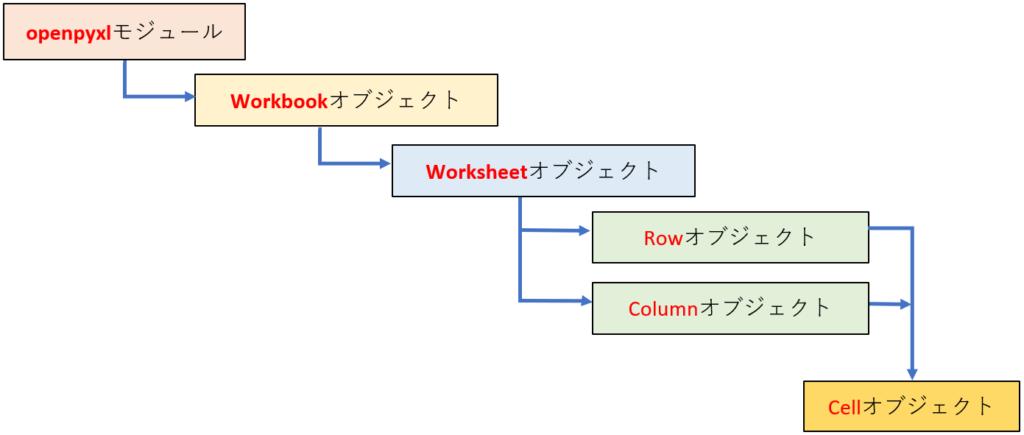 openpyxlオブジェクトの階層構造