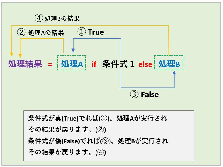 ifの書式_フローチャート4