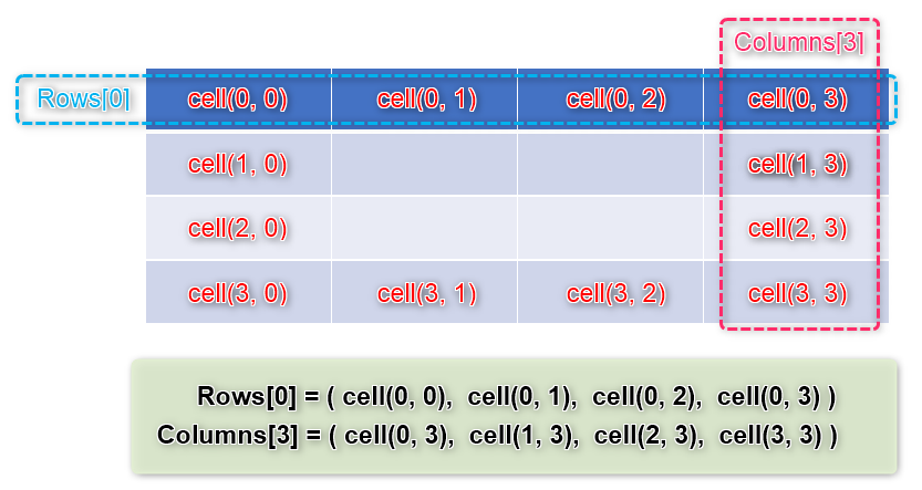 Table_col,Rowとcellオブジェクトの関係