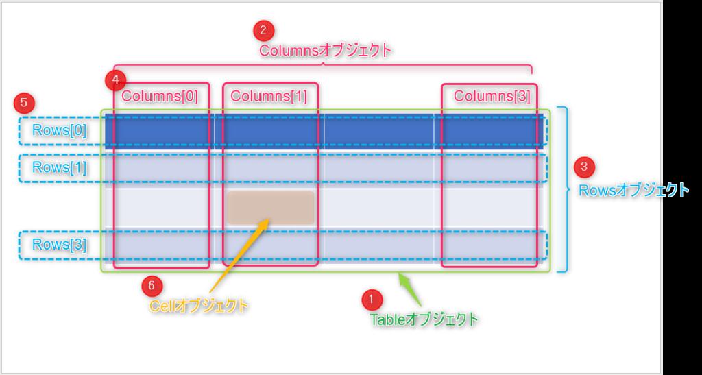 Tableを構成する各種オブジェクトの関係