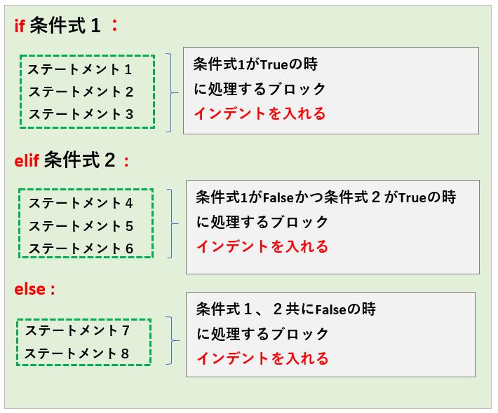 ifの書式_フローチャート3