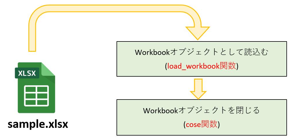load_workbook関数のイメージ