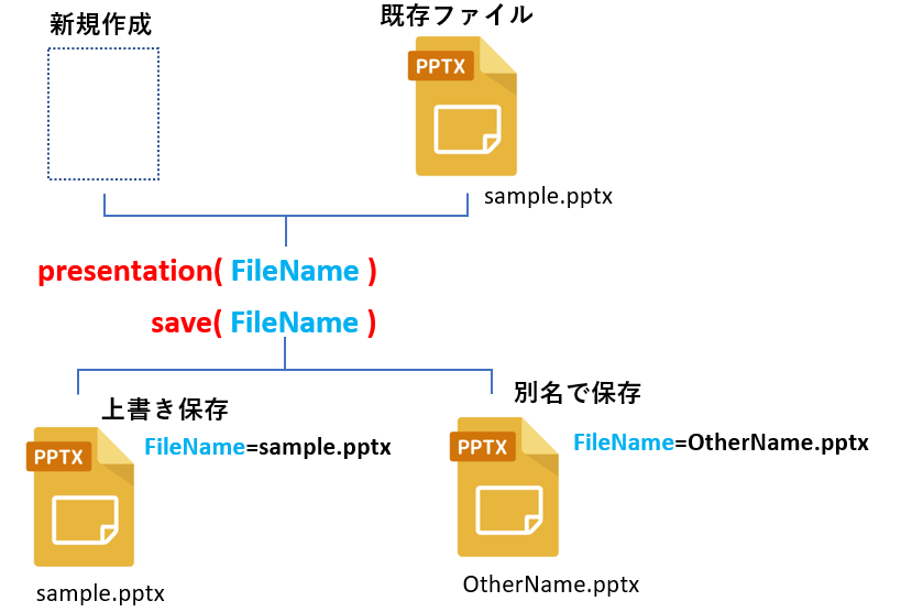presentaionクラス_save関数のイメージ