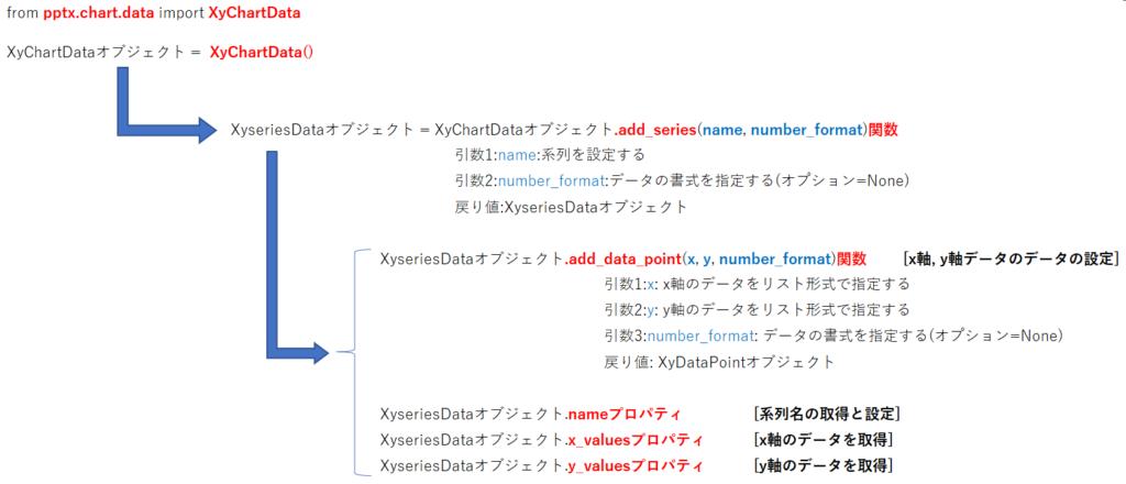 XyChartDataオブジェクトの階層構造