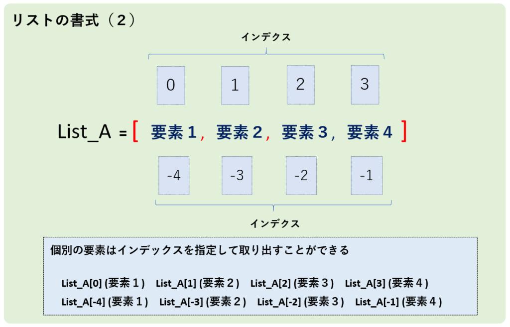 リストの書式(2)