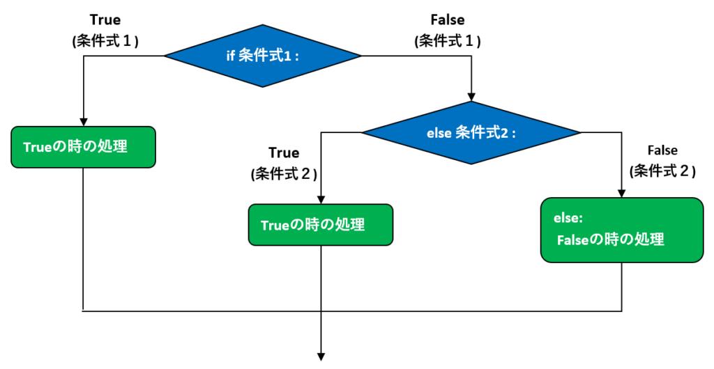ifの書式_フローチャート3_2