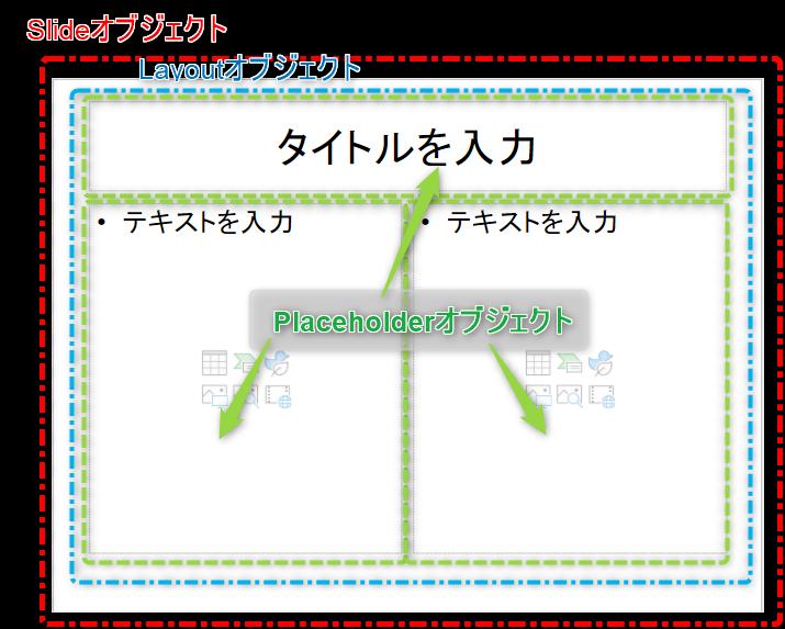 placeholderオブジェクト周辺の階層構造