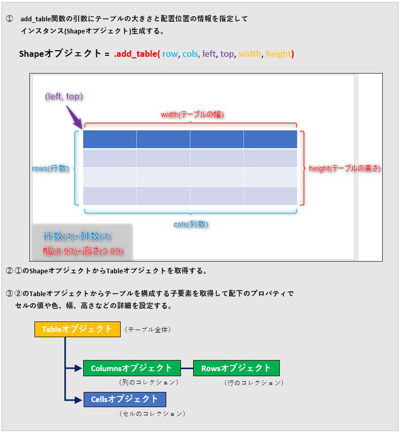 Python_Tableオブジェクトの使い方(概要)