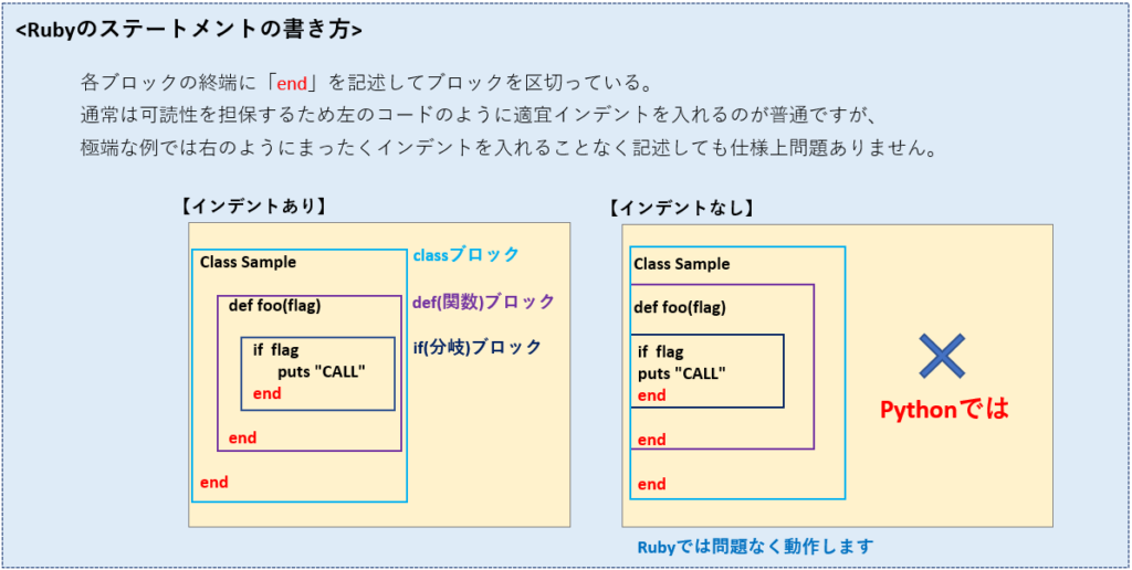 Rubyのインデントの挿入例