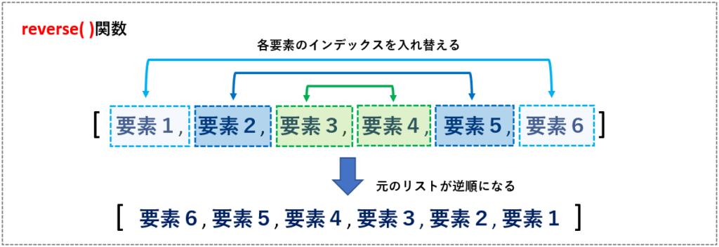 reverse関数のイメージ