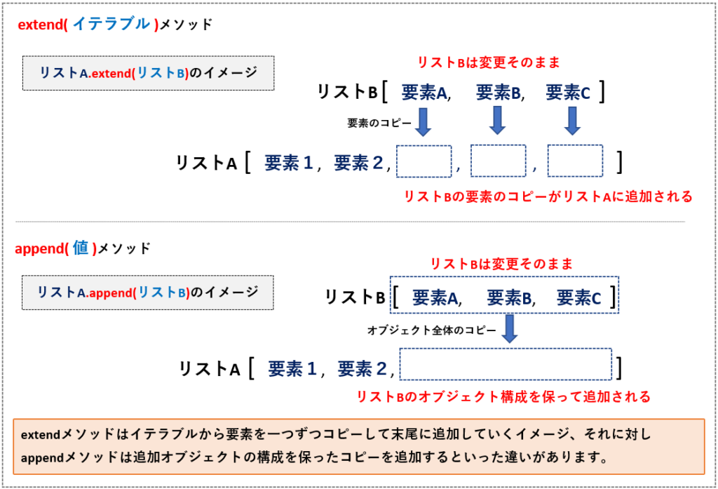 extend関数とappend関数の違い