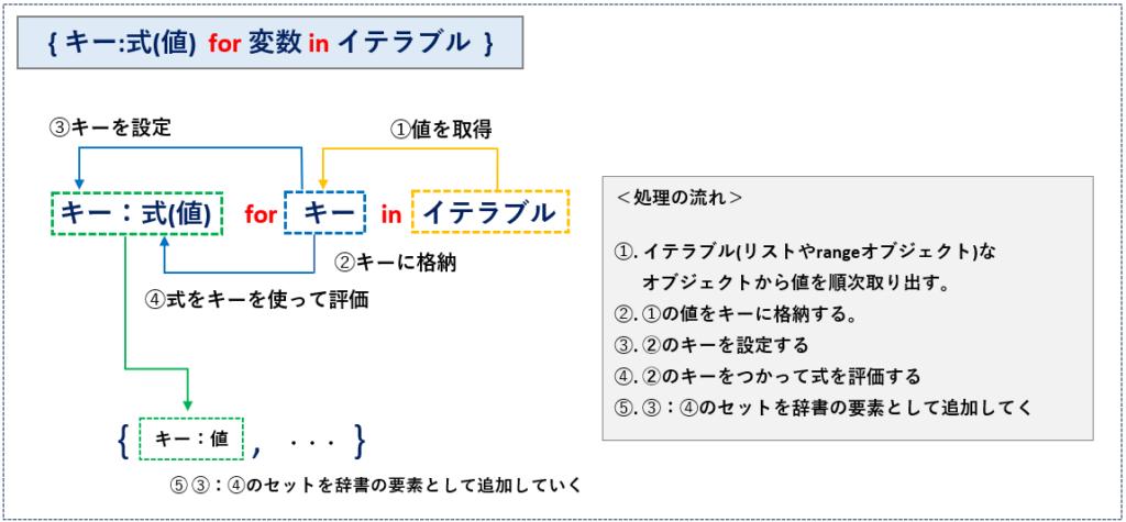 内包表記の基本_辞書