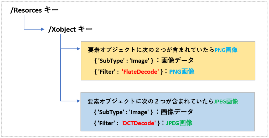 JPEG_PNG画像のデータ階層構造