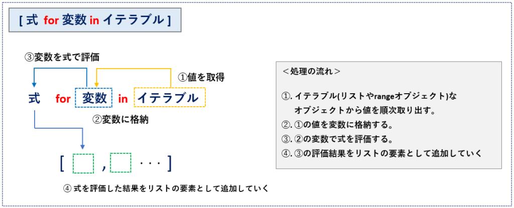 内包表記の基本_リスト_セット