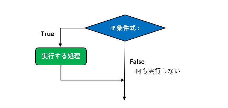 ifの書式_フローチャート