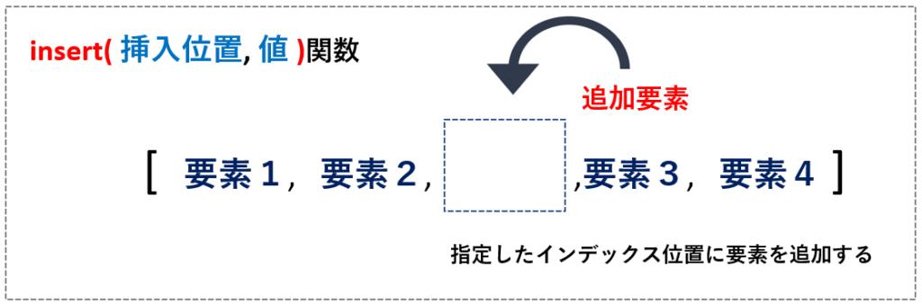 insert関数のイメージ