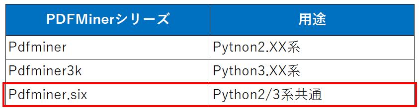 PDFMinerシリーズまとめ