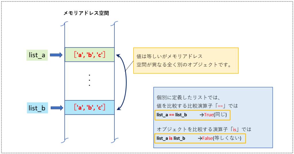リストオブジェクトの比較イメージ(1)