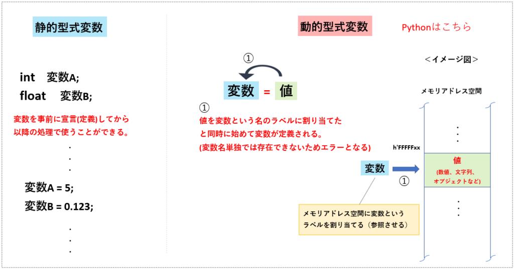 動的型式変数のイメージ図