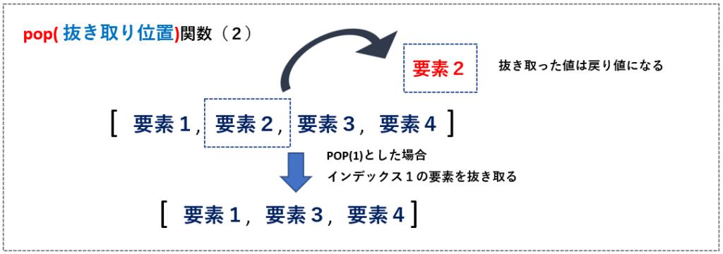 pop(2)