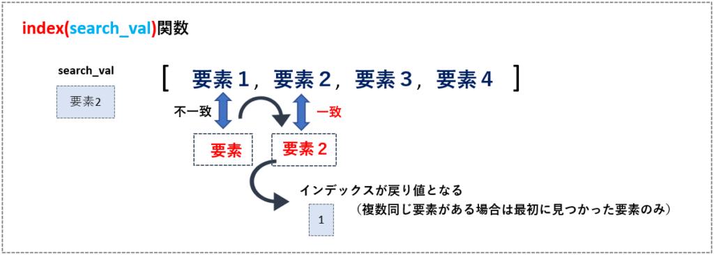 index関数のイメージ