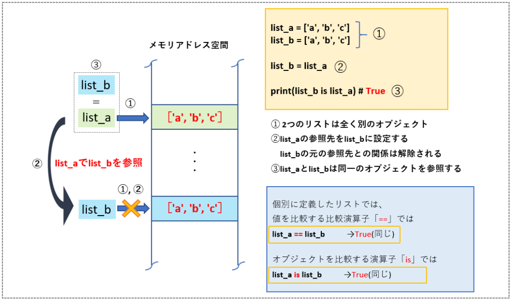 リストオブジェクトの比較イメージ(2)