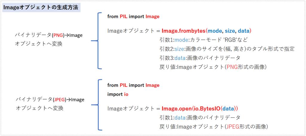 Imageオブジェクトの使い方