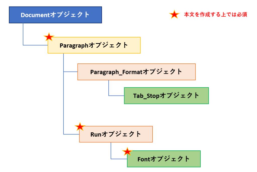 python-docxのオブジェクトの階層構造_その2
