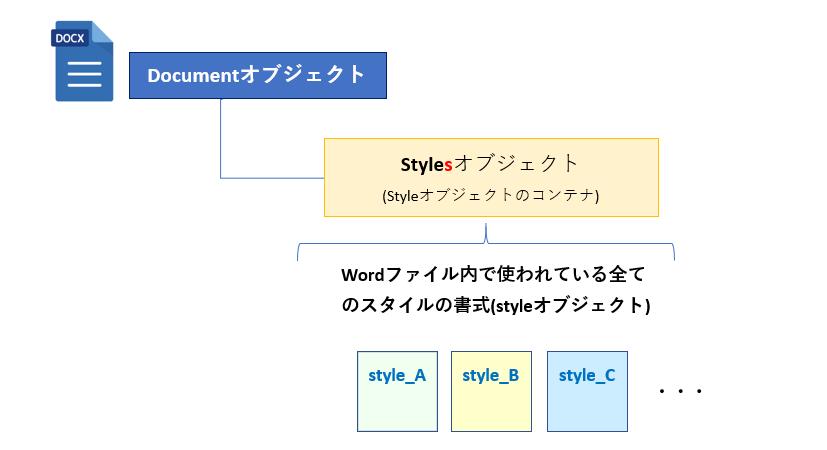 Document-Stylesオブジェクトの関係