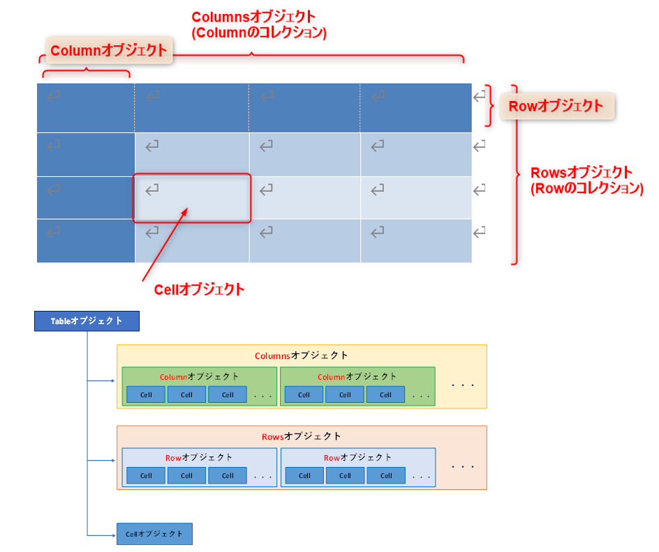 Tableオブジェクトの構成_階層構造