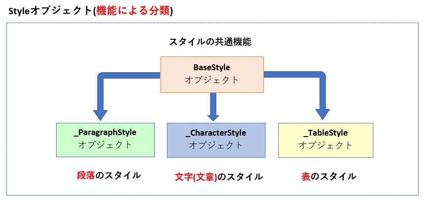 Styleオブジェクトの種類(機能別)