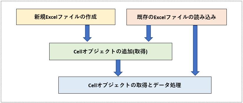 Cellオブジェクトの追加と取得フロー