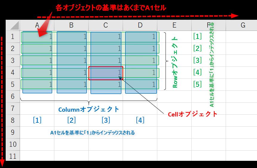 各オブジェクトの位置関係(Excelシート上)