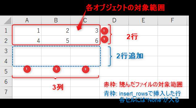 Rowオブジェクトの取得コードの実行結果