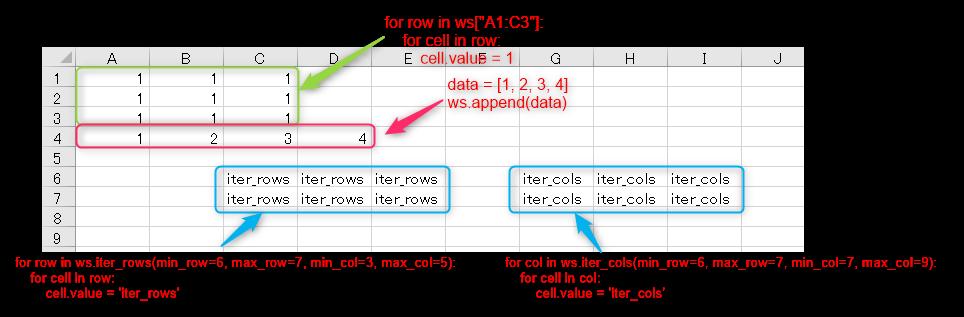 Cellオブジェクトに値を設定