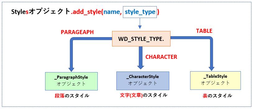 add_style()メソッドの引数指定