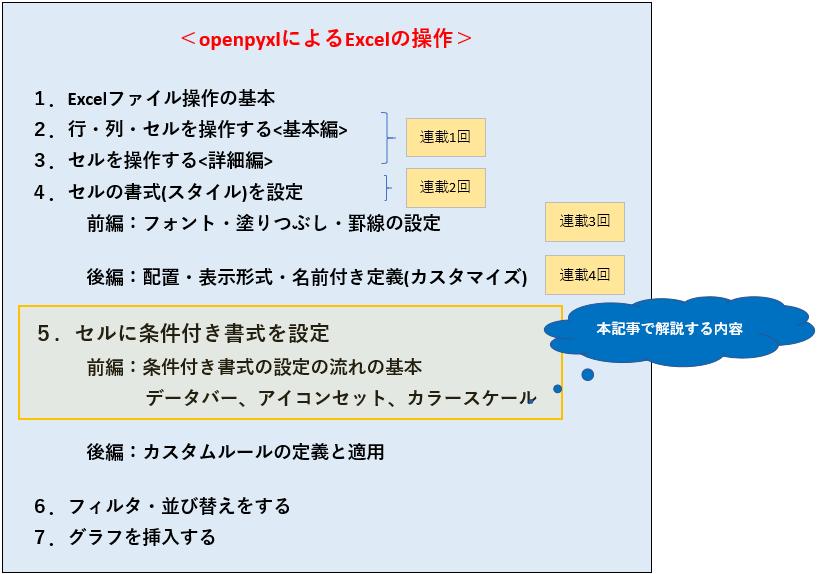 Part5_目次