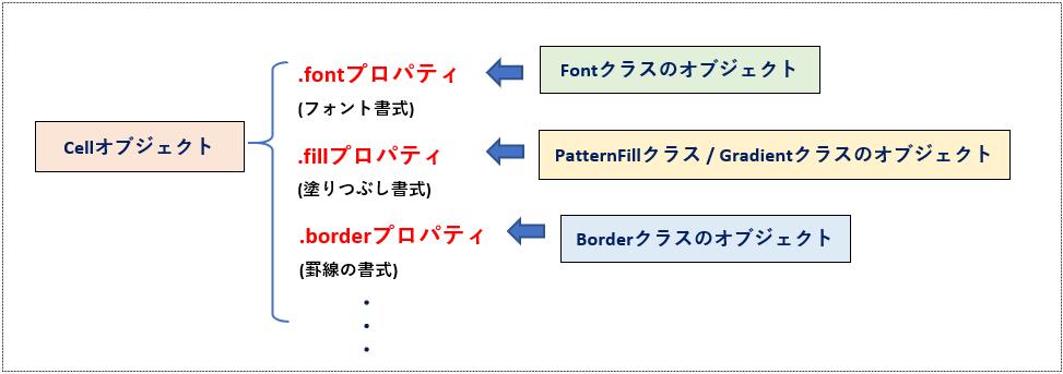 セルの書式の設定の概略