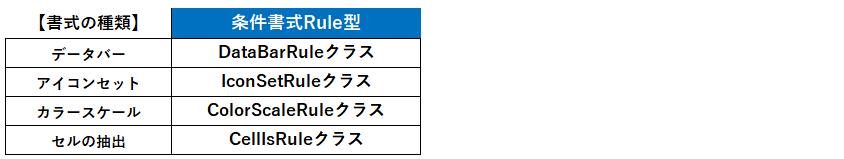 Ruleオブジェクト(パターン3)で使用するクラス