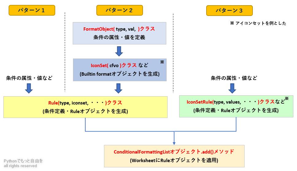 条件付き書式_Ruleオブジェクトの使い分けフロー