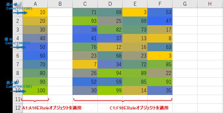 ColorScaleクラスのサンプルプログラム_List5,6の実行結果