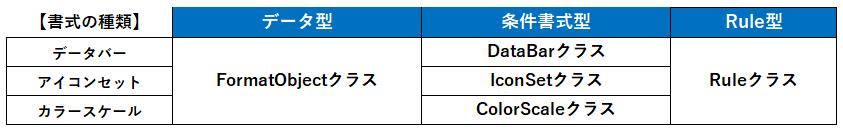 Ruleオブジェクト(パターン2)で使用するクラス